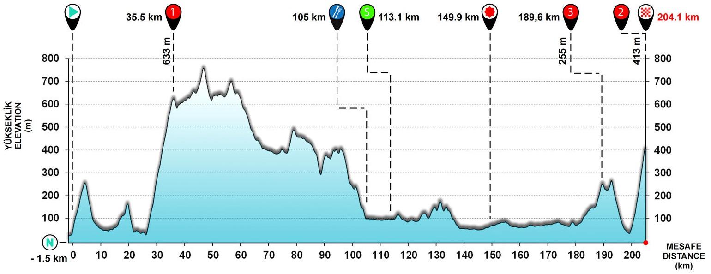 Tour de Turquie - Page 3 171004105044893267