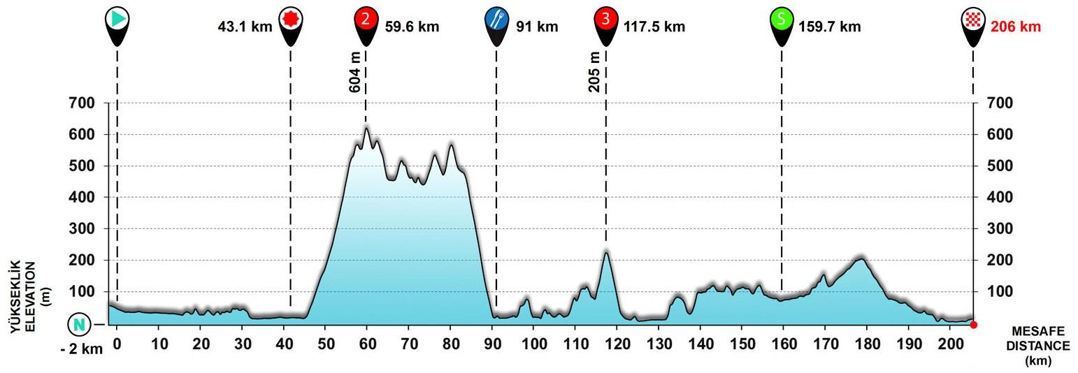 Tour de Turquie 171004105045200531