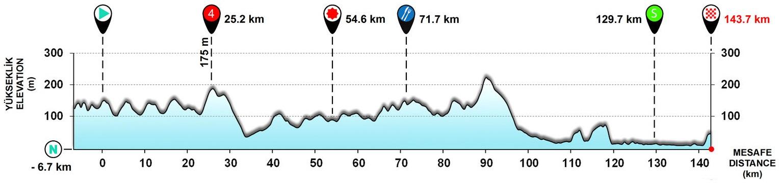 Tour de Turquie - Page 4 171004105045661779