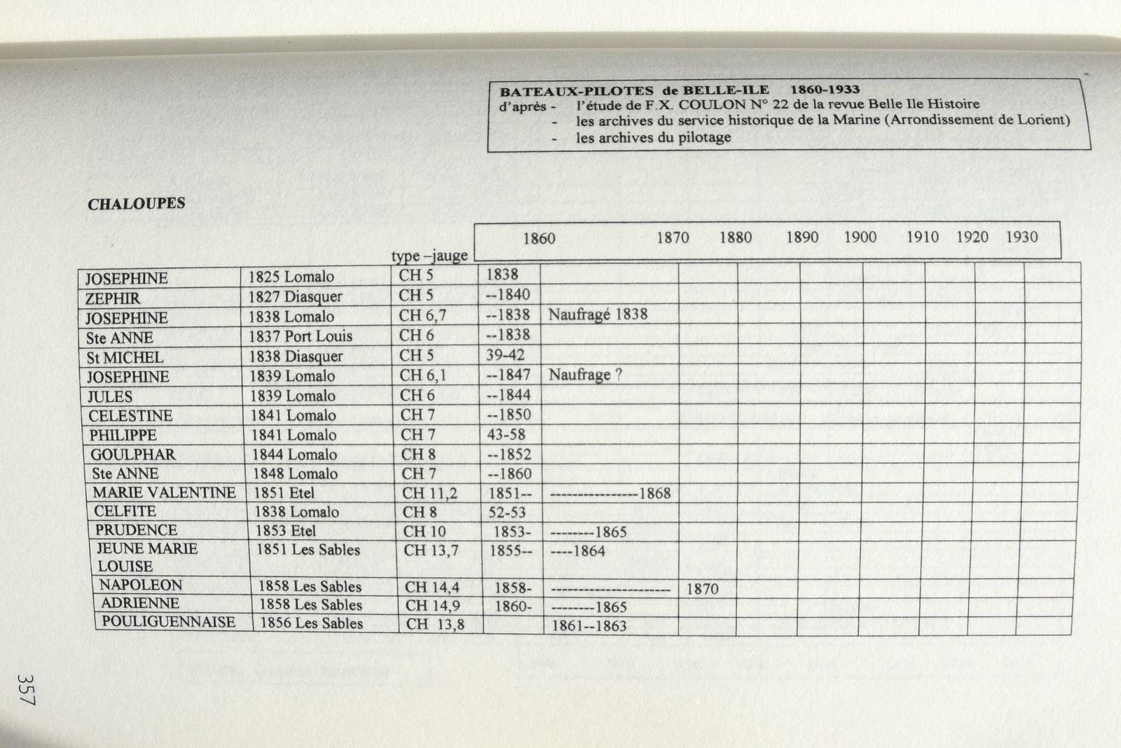 recherche des plans d'un modèle de yacht classique télécommandable inachevé - Page 2 171020025216773667