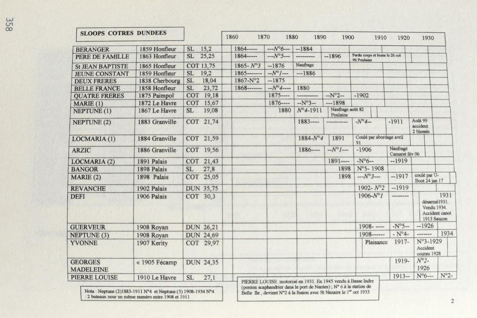recherche des plans d'un modèle de yacht classique télécommandable inachevé - Page 2 171020025242174294
