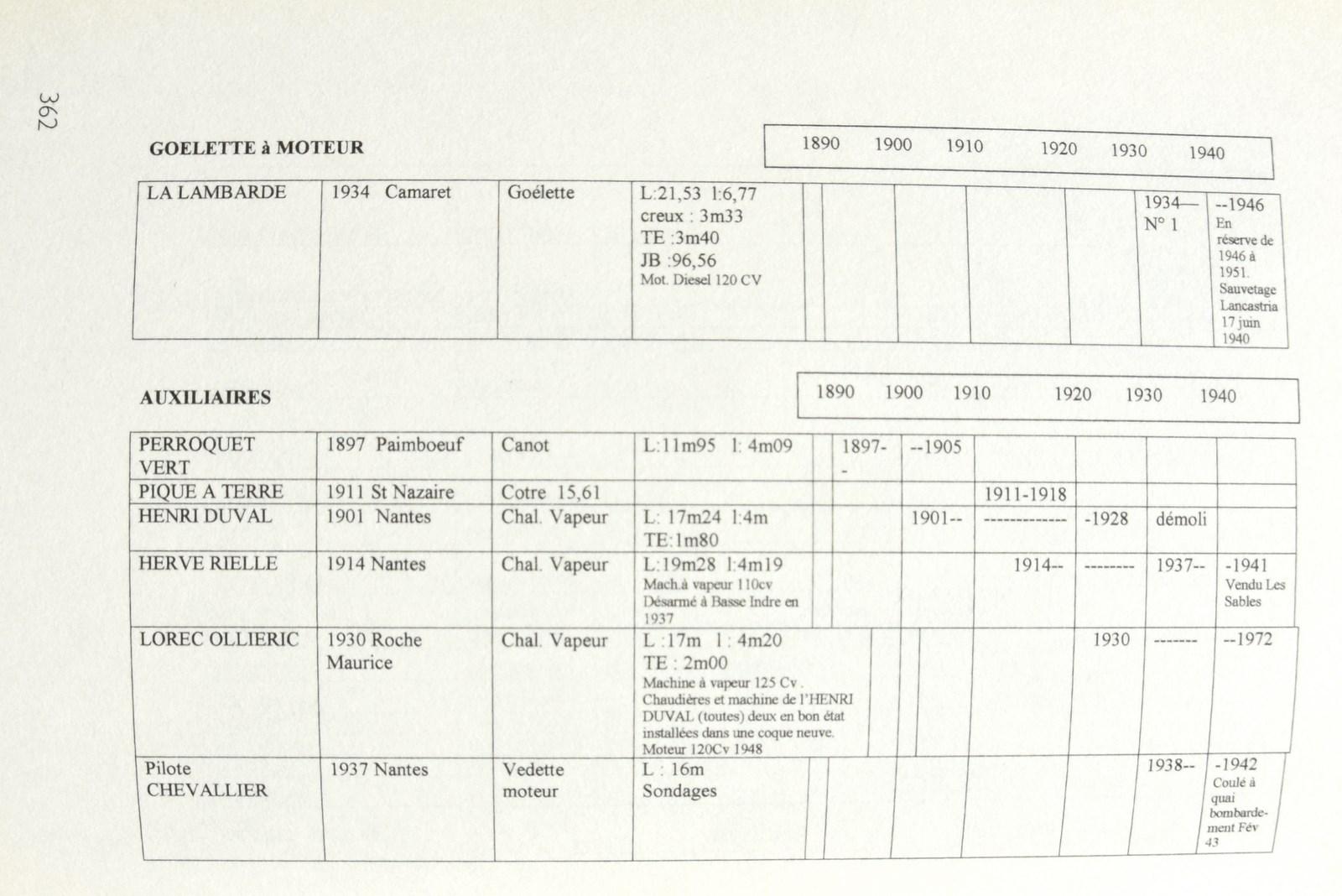 recherche des plans d'un modèle de yacht classique télécommandable inachevé - Page 2 171020025258623907
