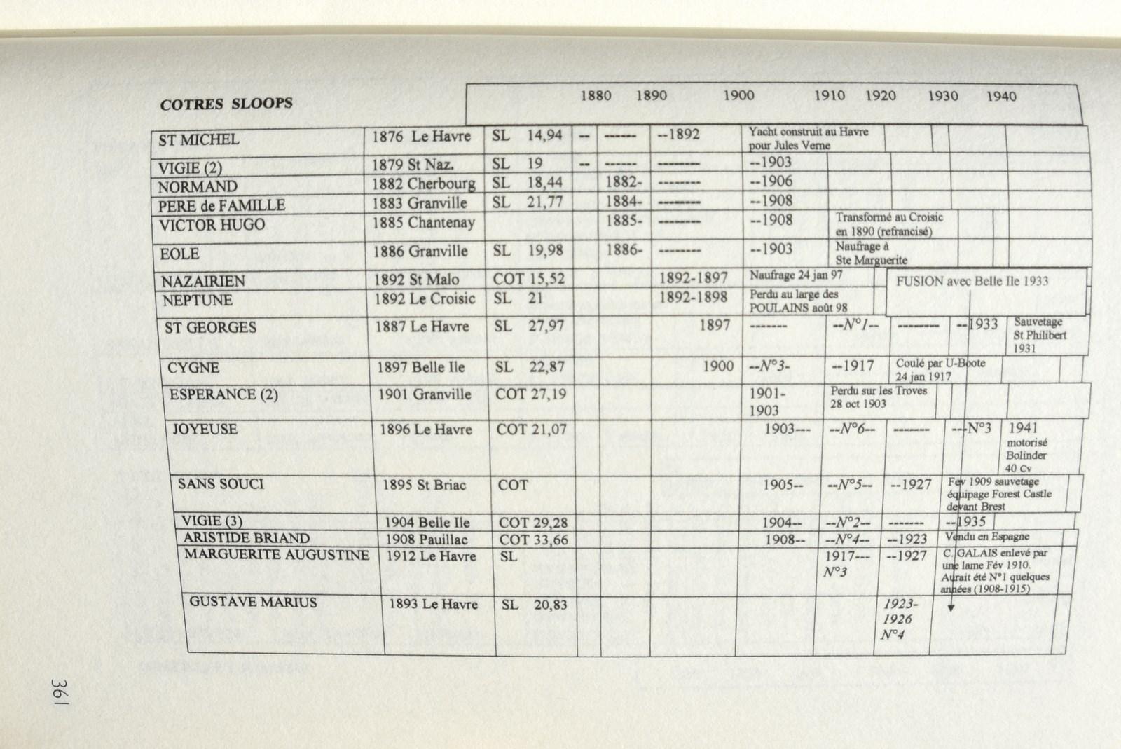 recherche des plans d'un modèle de yacht classique télécommandable inachevé - Page 2 171020025301227507