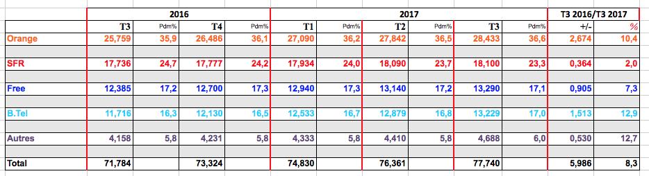 Parts de marché sur les forfaits mobiles: Bouygues Telecom fait face à Free ! 171118032321717542