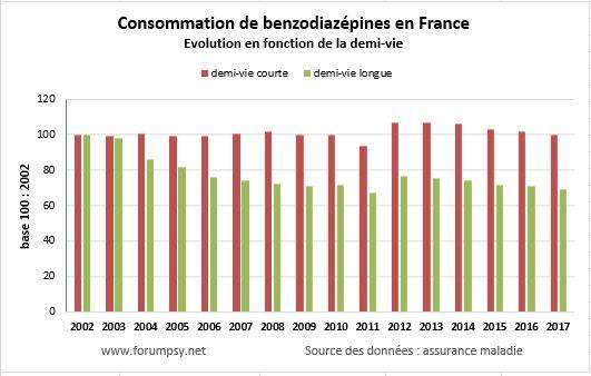Historique des consommations de benzodiazépines par demi-vie 2002 2017