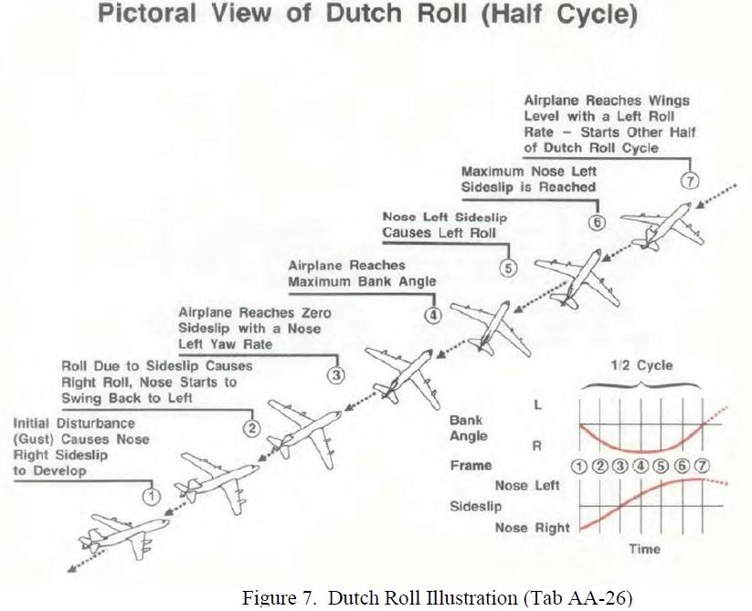 kc 135 dutch roll