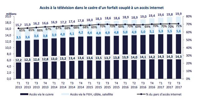 tv-internet-histo-T3-2017