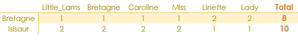 tableau results et2