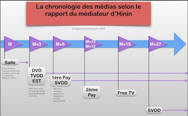 Chronologie des medias