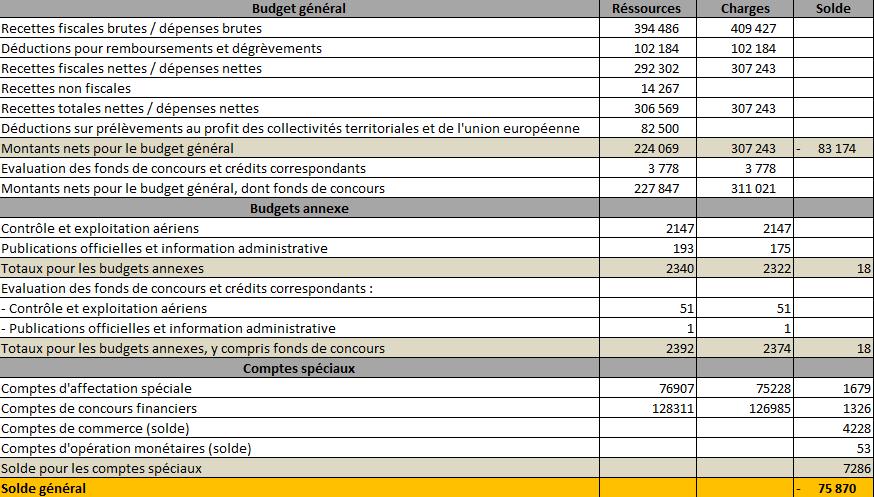Loi de finances pour 2024 180314113201531068