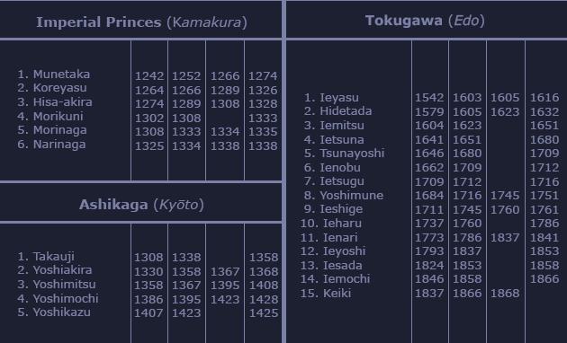 Chronological List of Shōgun 180329100306387287