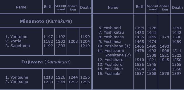 Chronological List of Shōgun 1803291003068969