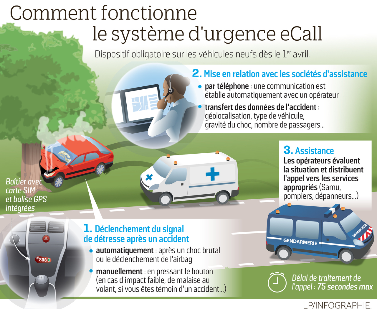 infographie ecall