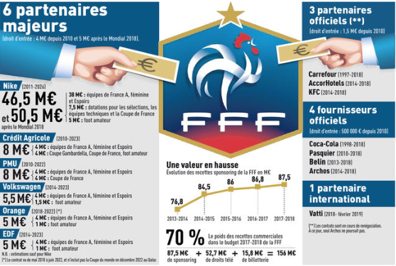 Sponsoring-Equipe de France - 19-04