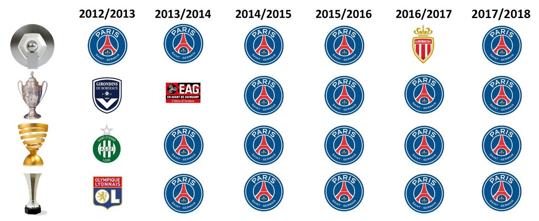 Bagarre entre supporters parisiens 180509110750675968