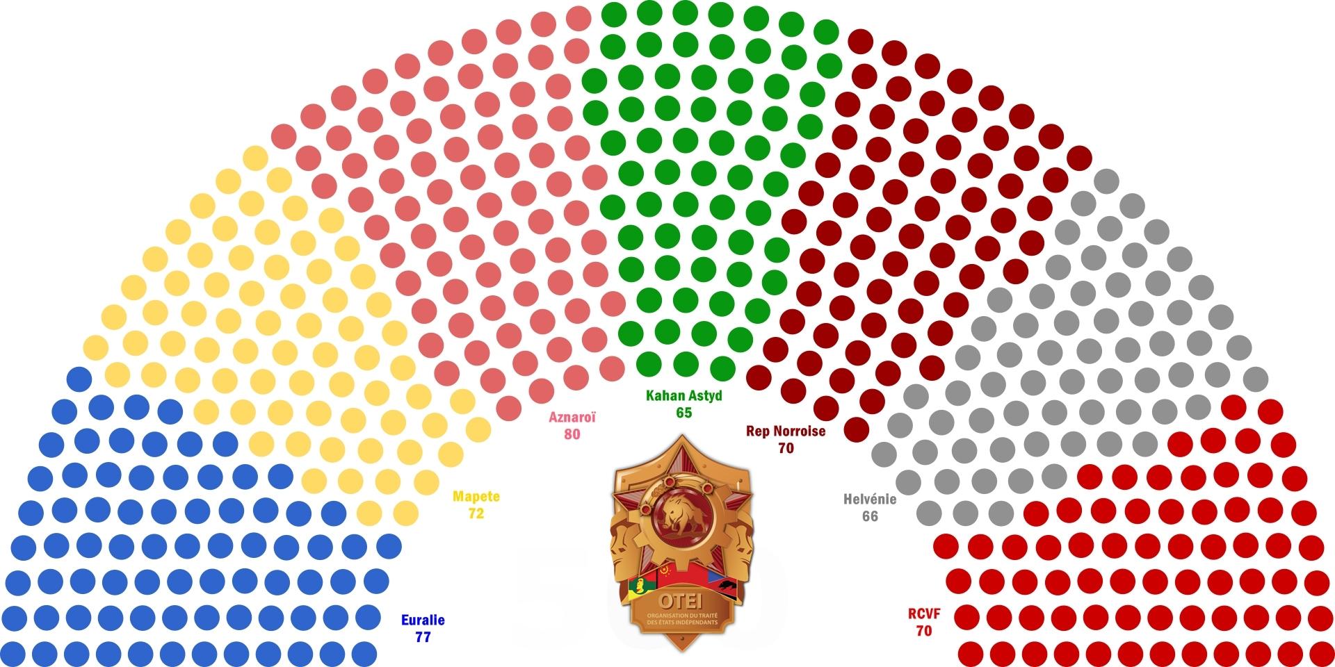 [OTEI] Organisation du Traité des Etats Indépendants 180517052436793566