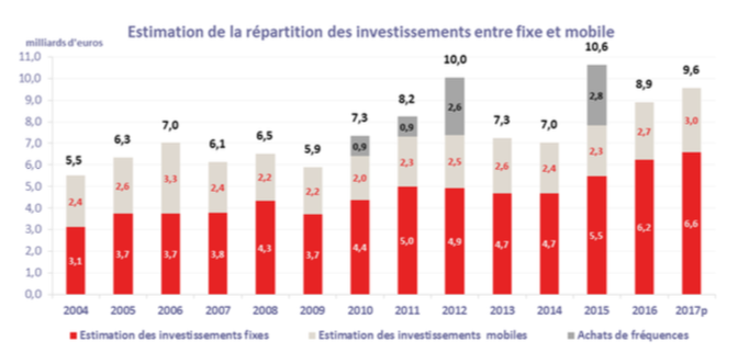 rpartition investissement