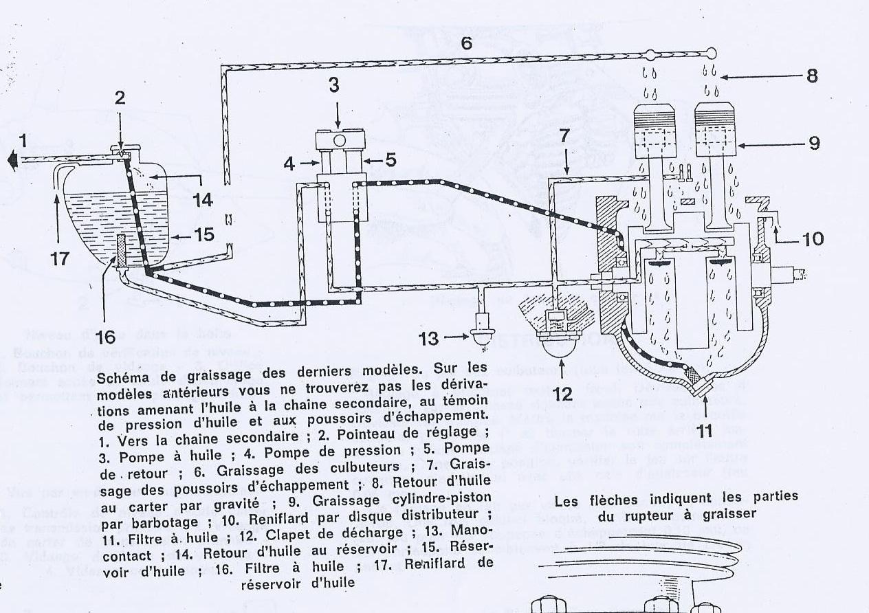 Lubrification T120
