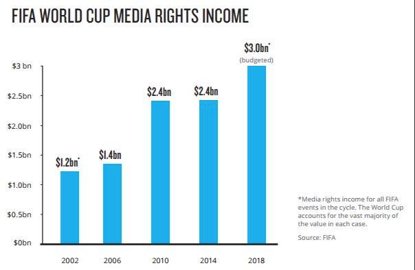 droits media FIFA