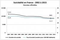 Taux et nombre de suicides 2002 2015 officielles et données Baudelot/Establet