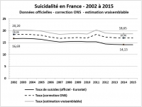 Taux de suicides de suicides 2002 à 2015 chiffres corrigés