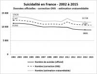 Nombre de suicides de suicides 2002 à 2015 chiffres corrigés