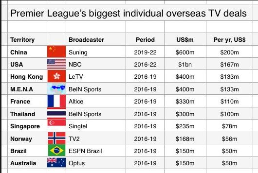 Droits tv internationaux Premier League- 2