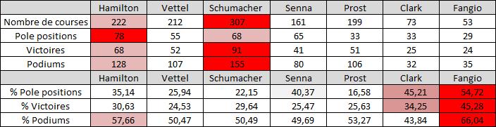 Lewis Hamilton est-il le meilleur pilote de tous les temps ? 18090412201084217