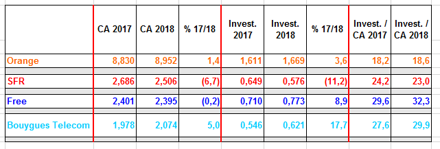 recap-investissements-T2