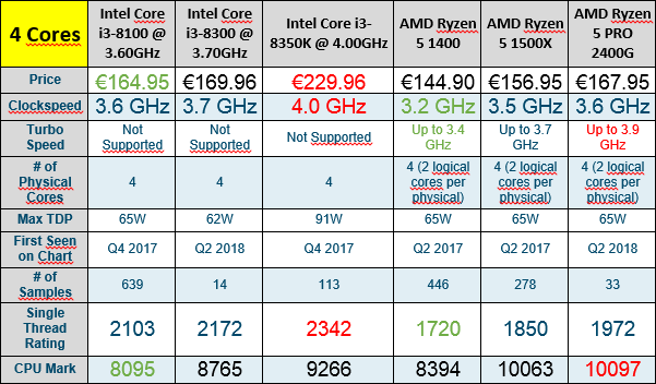 Budget music production PC, what is the best value CPU I can
