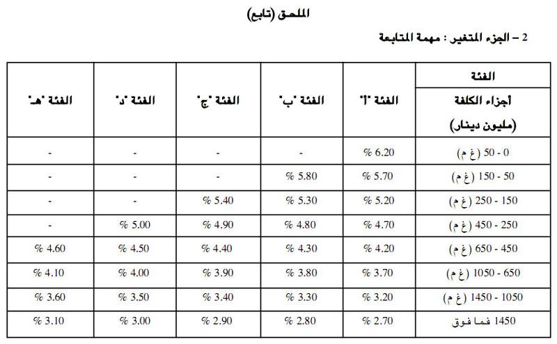 هل يمكن دفع اجرة المتابعة على اساس نسبة تقدم الاشغال 181015091740336592