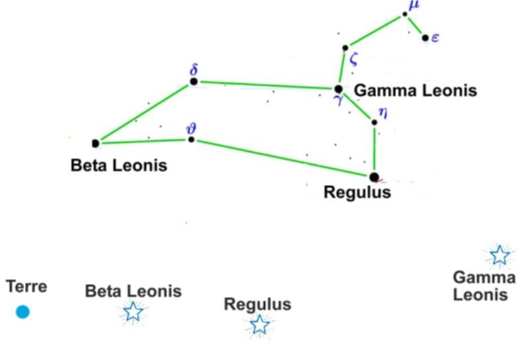 Dessin constellation Lion