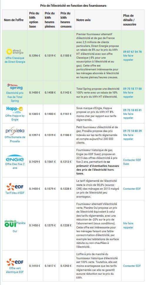 auto-consommation electrique - Page 2 181029065323216836