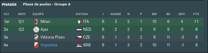 Classement Europa League