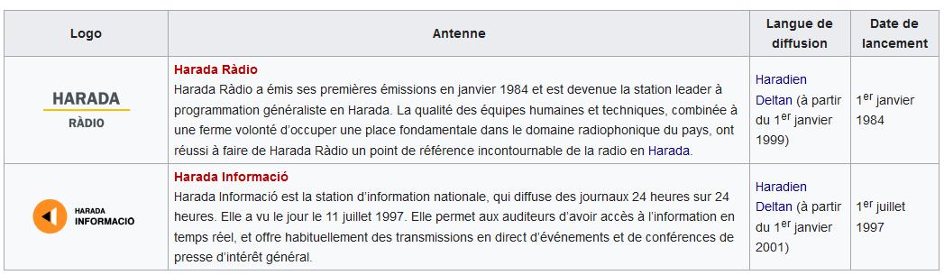 Corporation Haradienne des Médias Audiovisuels 181104022253706240