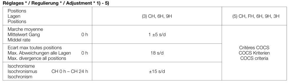 Comprendre le Powermatic 80 silicium de Tissot (et Hamilton)  - Video - Page 2 181112115314684343