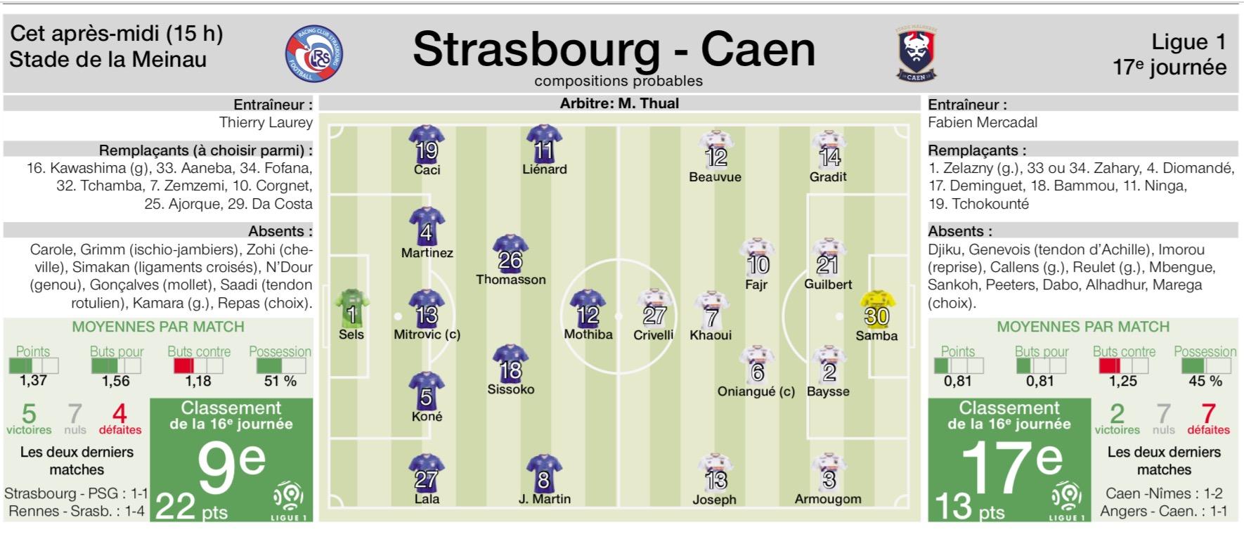 [17e journée de L1] RC Strasbourg 2-2 SM Caen 181209084958221254
