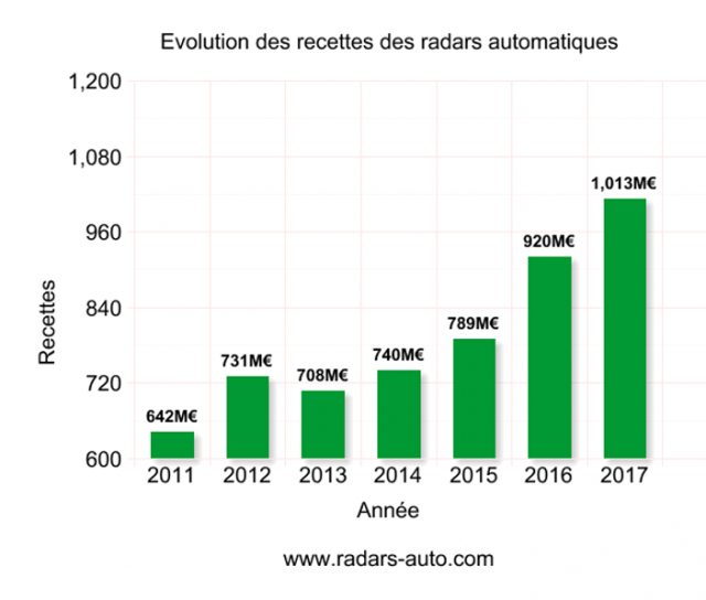 Faites pousser des radars, çà paye plus que du blé 181229124817109136