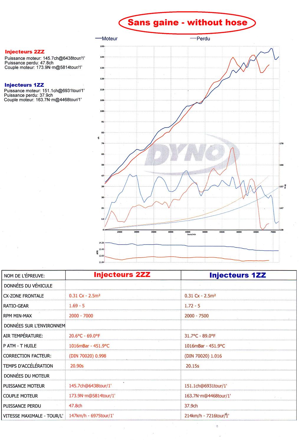 1zz-2zz injectors comparison