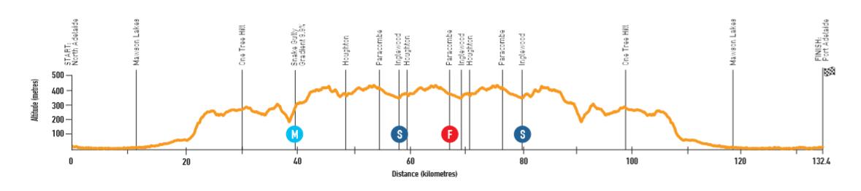Santos Tour Down Under 190110044026514538
