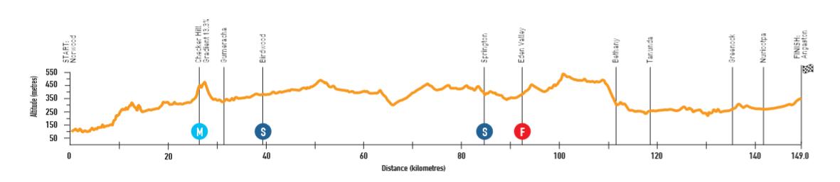 Santos Tour Down Under - Page 2 190110044026691384