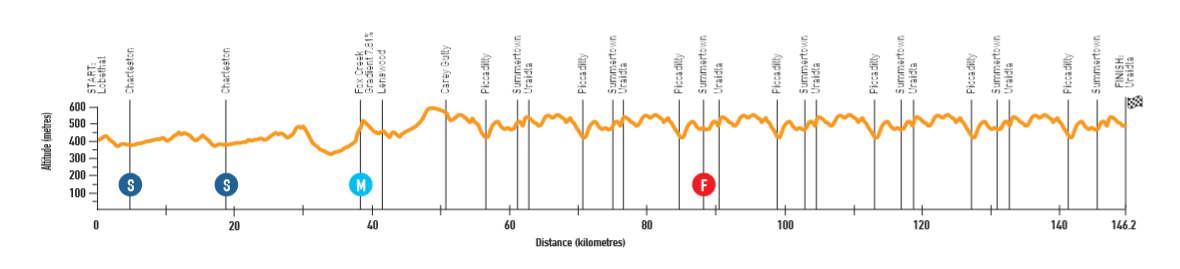 Santos Tour Down Under - Page 2 190110044027779638