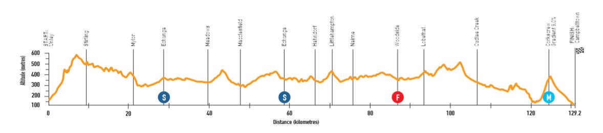 Santos Tour Down Under - Page 3 190110044027914228