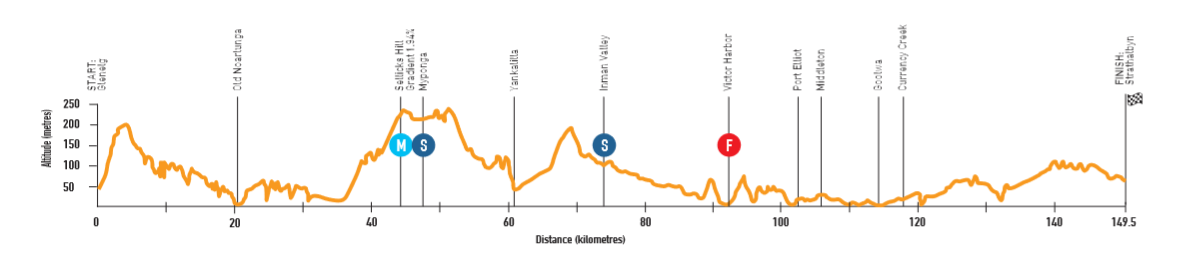 Santos Tour Down Under - Page 4 190110044028602200
