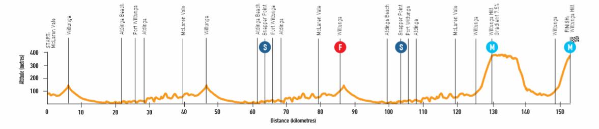 Santos Tour Down Under 19011004402936472