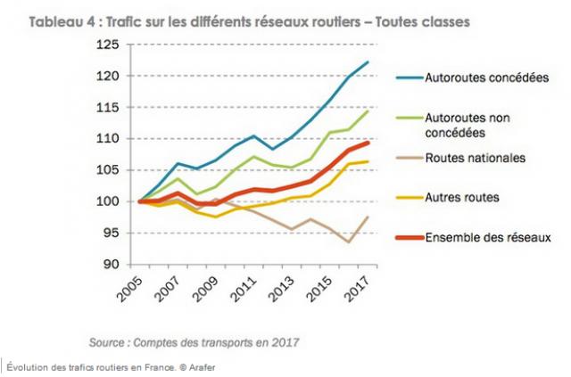 Augmentation des péages dans une France à vendre 190114061350420119